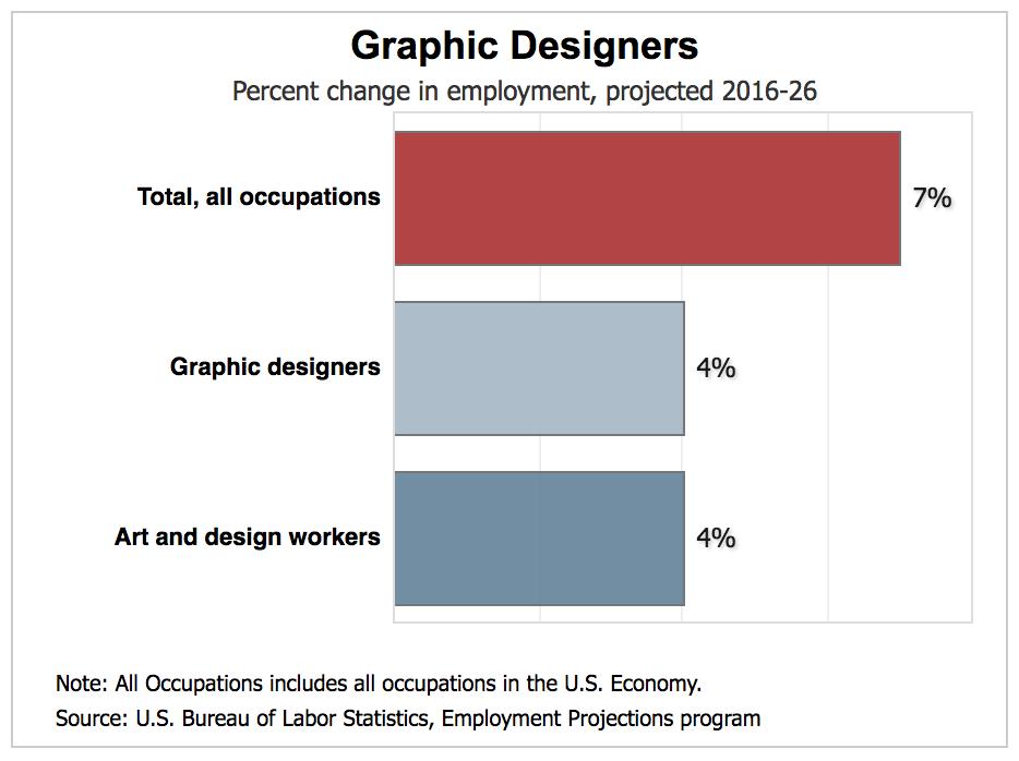 percent change in employment