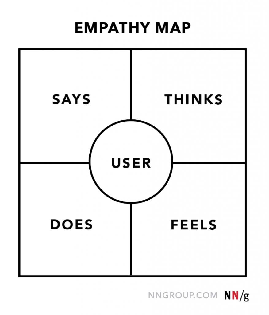 empathy map 1