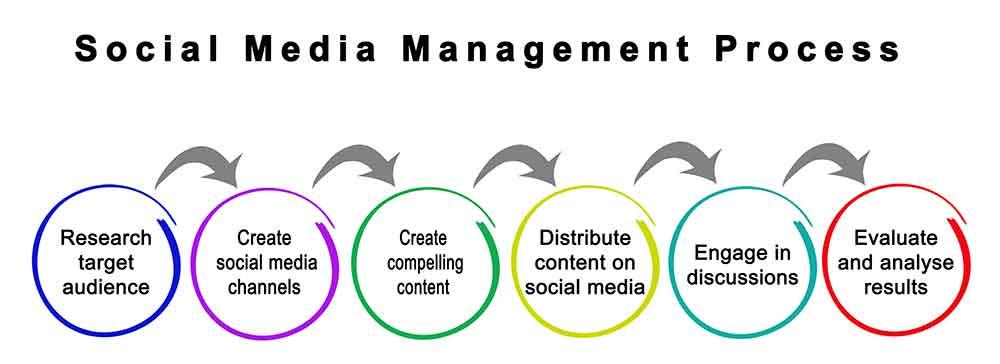Social Management Process